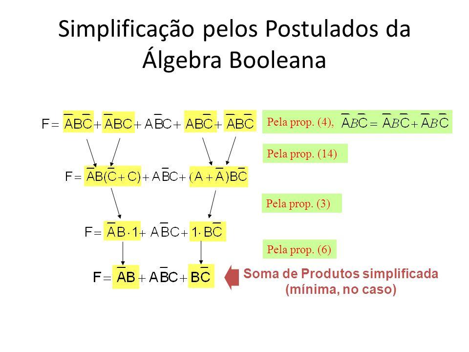 Simplificação pelos Postulados da Álgebra Booleana Soma de Produtos simplificada (mínima, no caso) Pela prop. (4), Pela prop. (14) Pela prop. (3) Pela