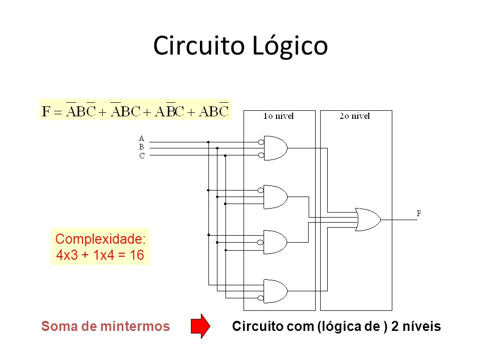 Circuito Lógico Complexidade: 4x3 + 1x4 = 16 Soma de mintermos Circuito com (lógica de ) 2 níveis