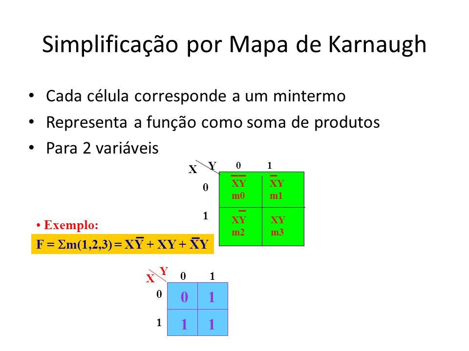 Simplificação por Mapa de Karnaugh Cada célula corresponde a um mintermo Representa a função como soma de produtos Para 2 variáveis Y XY m0 XY m2 XY m