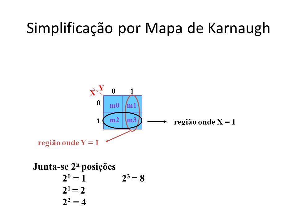 Simplificação por Mapa de Karnaugh m0 m2m3 m1 Y X 0 1 0 10 1 região onde X = 1 região onde Y = 1 Junta-se 2 n posições 2 0 = 12 3 = 8 2 1 = 2 2 2 = 4