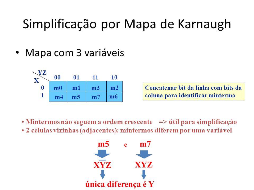 Simplificação por Mapa de Karnaugh Mapa com 3 variáveis Concatenar bit da linha com bits da coluna para identificar mintermo m0 m1 m3 m6 m2 m4m5 m7 00