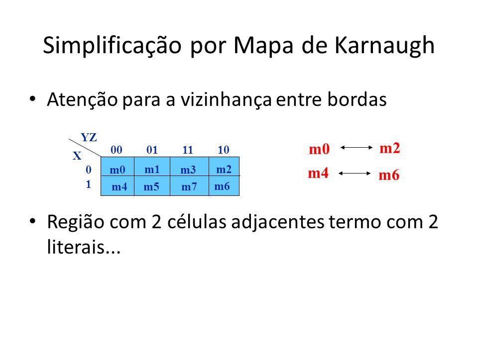 Simplificação por Mapa de Karnaugh Atenção para a vizinhança entre bordas Região com 2 células adjacentes termo com 2 literais... m0 m4 m6 m2 m0 m1 m3