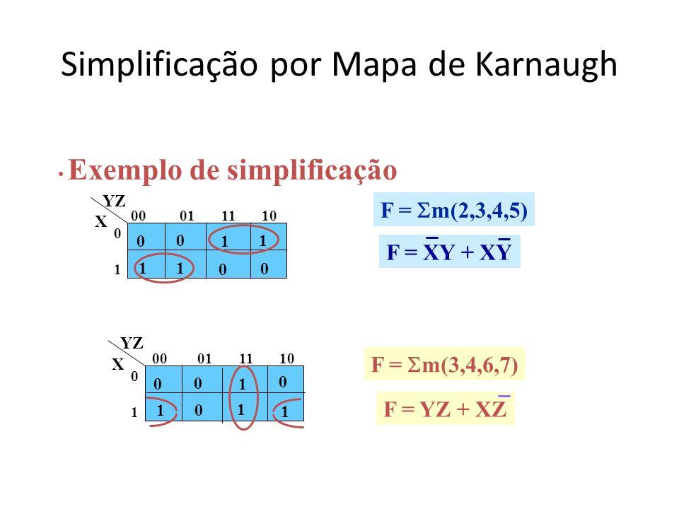 Simplificação por Mapa de Karnaugh F = m(2,3,4,5) Exemplo de simplificação 0 0 1 0 1 11 0 00 01 11 10 0101 YZ X F = XY + XY 0 0 1 1 0 10 1 00 01 11 10