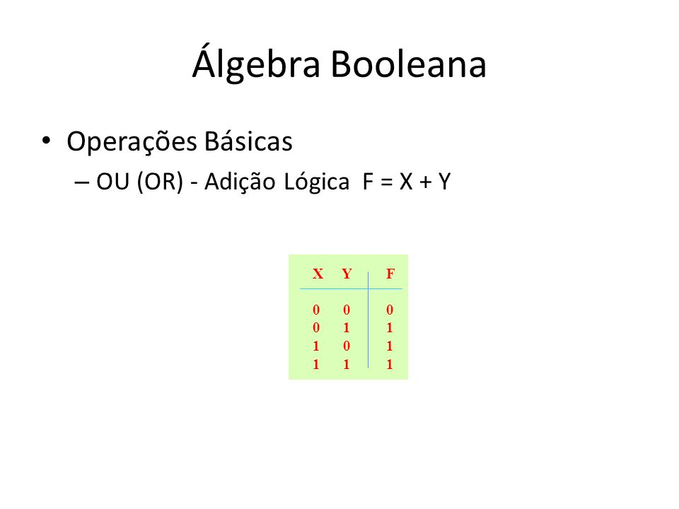 Álgebra Booleana Operações Básicas – OU (OR) - Adição Lógica F = X + Y X Y 0 0 1 1 0 1 F0111F0111