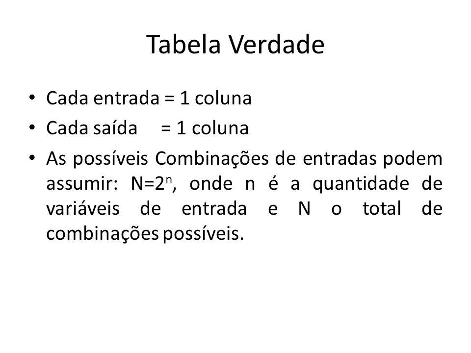 Tabela Verdade Cada entrada = 1 coluna Cada saída = 1 coluna As possíveis Combinações de entradas podem assumir: N=2 n, onde n é a quantidade de variá