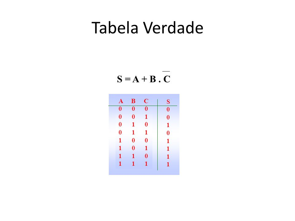 Tabela Verdade S = A + B. C A B C 0 0 0 0 0 1 0 1 0 0 1 1 1 0 0 1 0 1 1 1 0 1 1 1 S00101111S00101111