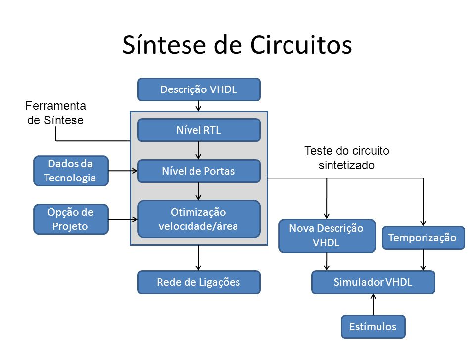 Síntese de Circuitos Descrição VHDL Nível RTL Nível de Portas Otimização velocidade/área Dados da Tecnologia Opção de Projeto Rede de Ligações Estímul