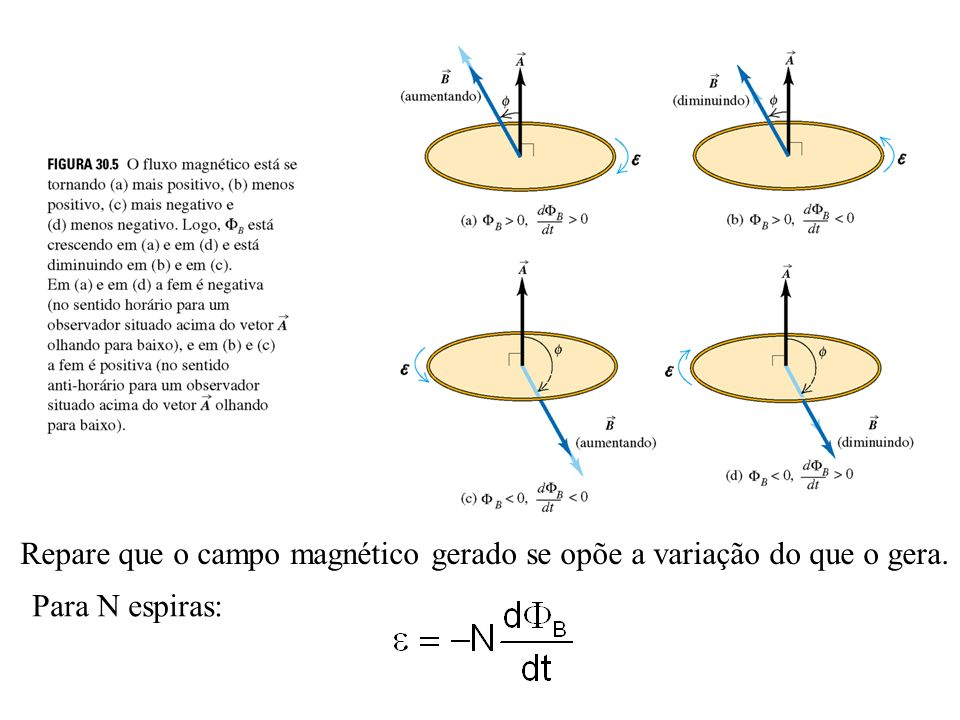 Repare que o campo magnético gerado se opõe a variação do que o gera. Para N espiras: