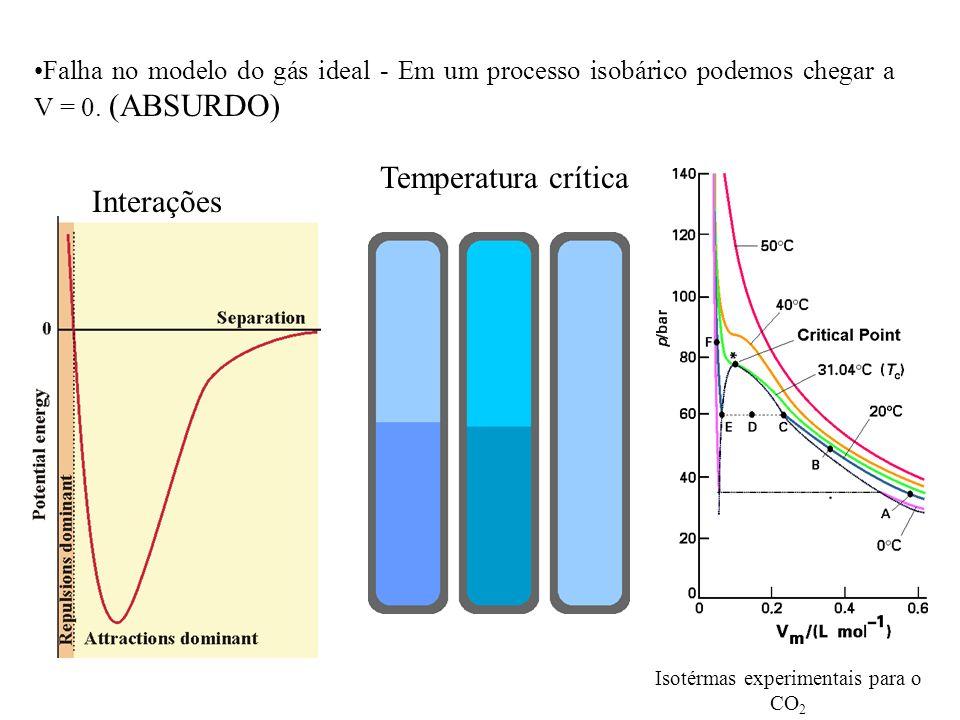 Falha no modelo do gás ideal - Em um processo isobárico podemos chegar a V = 0. (ABSURDO) Temperatura crítica Interações Isotérmas experimentais para