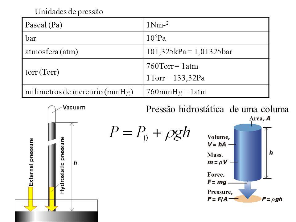 Unidades de pressão Pascal (Pa)1Nm- 2 bar10 5 Pa atmosfera (atm)101,325kPa = 1,01325bar torr (Torr) 760Torr = 1atm 1Torr = 133,32Pa milímetros de mercúrio (mmHg)760mmHg = 1atm Pressão hidrostática de uma columa