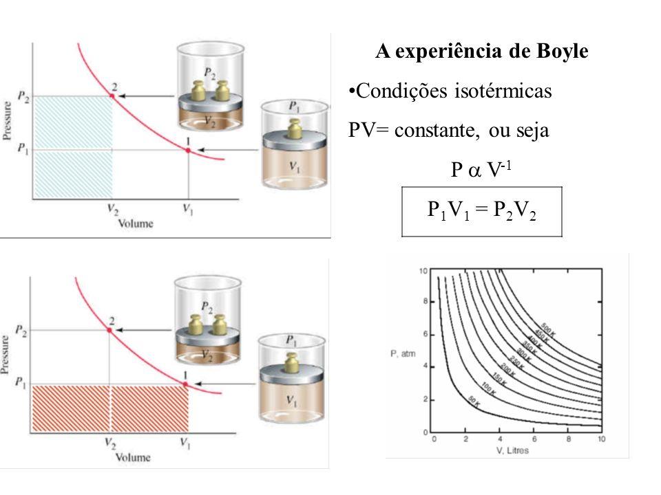 A experiência de Boyle Condições isotérmicas PV= constante, ou seja P V -1 P 1 V 1 = P 2 V 2