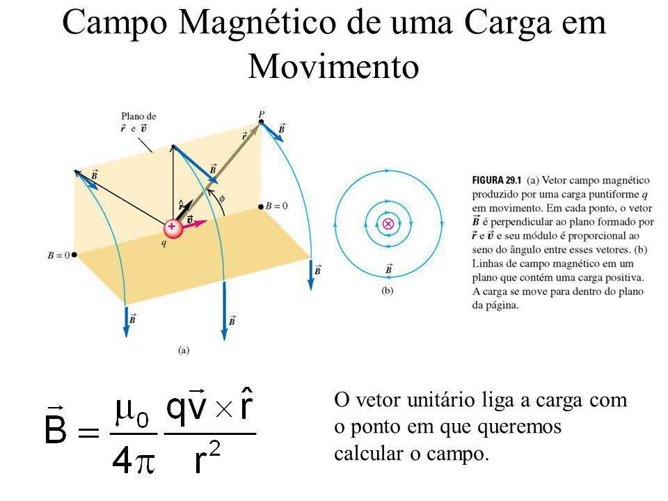 Campo Magnético de uma Carga em Movimento O vetor unitário liga a carga com o ponto em que queremos calcular o campo.