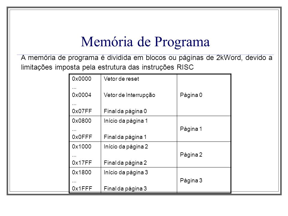 Memória de Programa A memória de programa é dividida em blocos ou páginas de 2kWord, devido a limitações imposta pela estrutura das instruções RISC 0x