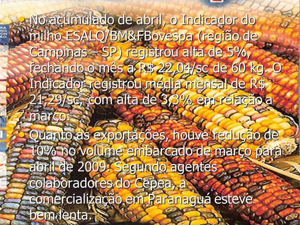 No acumulado de abril, o Indicador do milho ESALQ/BM&FBovespa (região de Campinas – SP) registrou alta de 5%, fechando o mês a R$ 22,04/sc de 60 kg. O