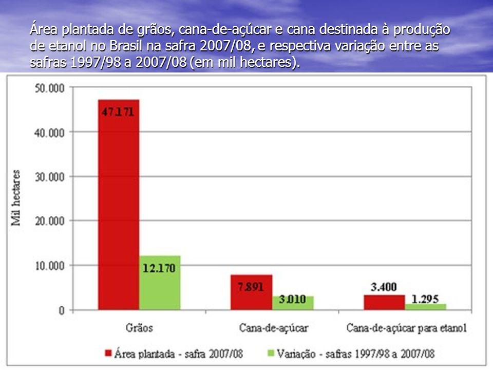 Área plantada de grãos, cana-de-açúcar e cana destinada à produção de etanol no Brasil na safra 2007/08, e respectiva variação entre as safras 1997/98