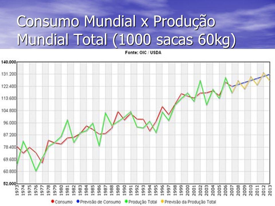 Consumo Mundial x Produção Mundial Total (1000 sacas 60kg)