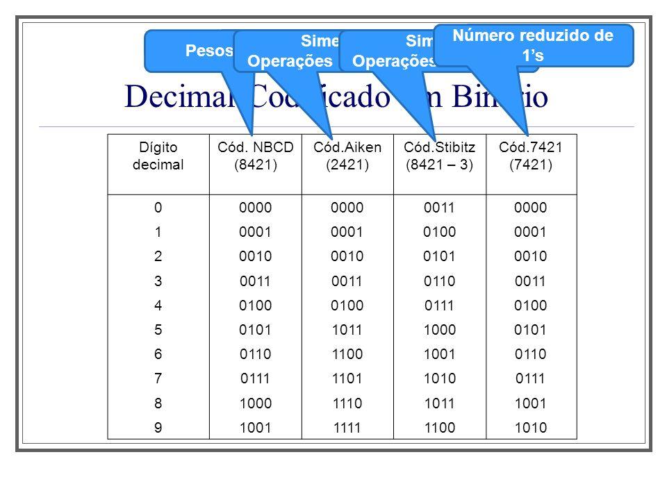 Decimal Codificado em Binário Dígito decimal Cód. NBCD (8421) Cód.Aiken (2421) Cód.Stibitz (8421 – 3) Cód.7421 (7421) 00000 00110000 10001 01000001 20