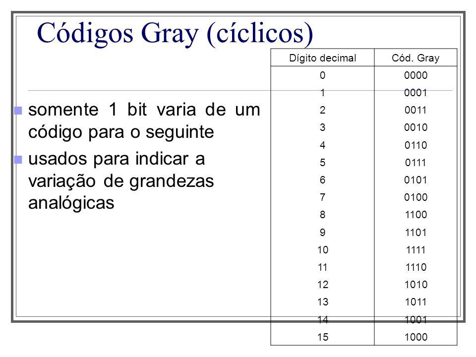 Códigos Gray (cíclicos) walking code para somar 1: deslocar para esquerda complementar msbit e usar como novo lsbit DígitoCódigo 000000 100001 200011 300111 401111 511111 611110 711100 811000 910000