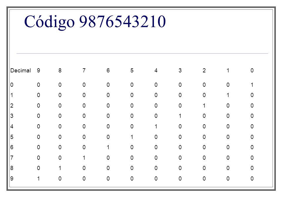 Código Johnson Dígito decimalCódigo JohnsonDígito decimalCódigo Johnson 000000511111 100001611110 200011711100 300111811000 401111910000