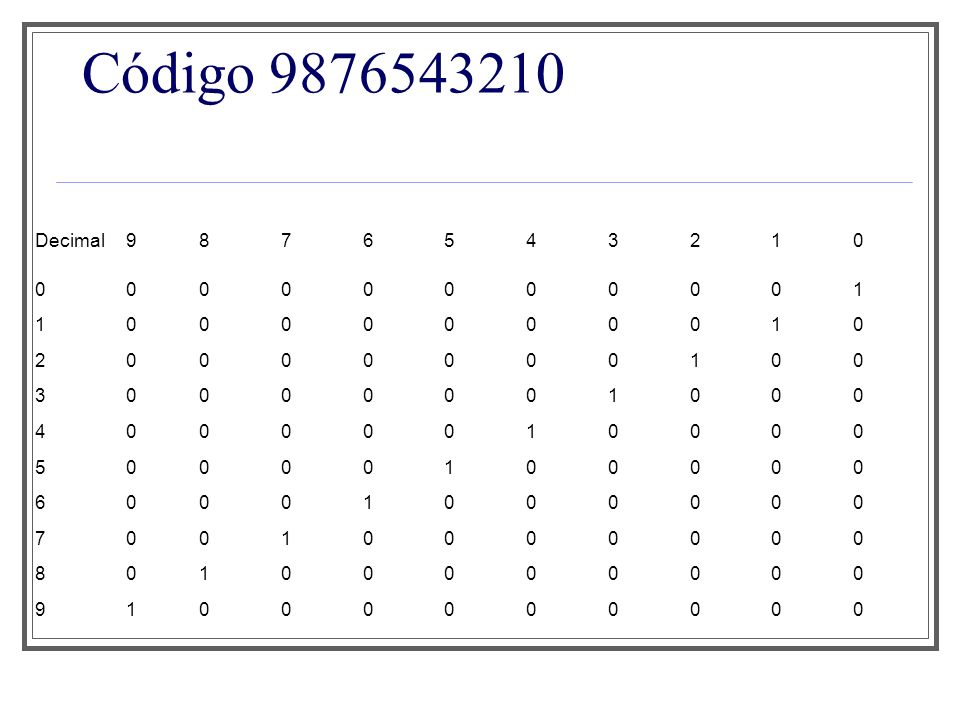 Código 9876543210 Decimal9876543210 00000000001 10000000010 20000000100 30000001000 40000010000 50000100000 60001000000 70010000000 80100000000 910000