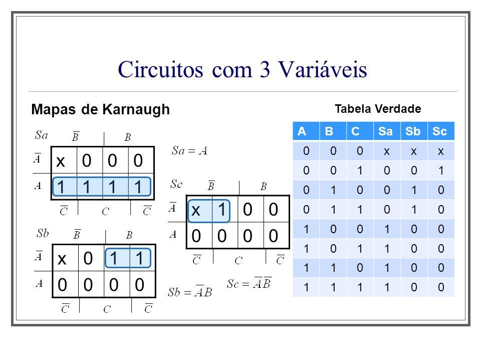 Circuitos com 3 Variáveis Mapas de Karnaugh ABCSaSbSc 000xxx 001001 010010 011010 100100 101100 110100 111100 Tabela Verdade x000 1111 x011 0000 x100