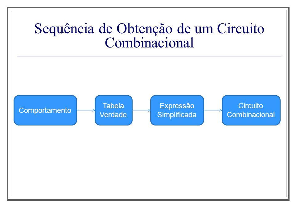 Sequência de Obtenção de um Circuito Combinacional Comportamento Tabela Verdade Expressão Simplificada Circuito Combinacional