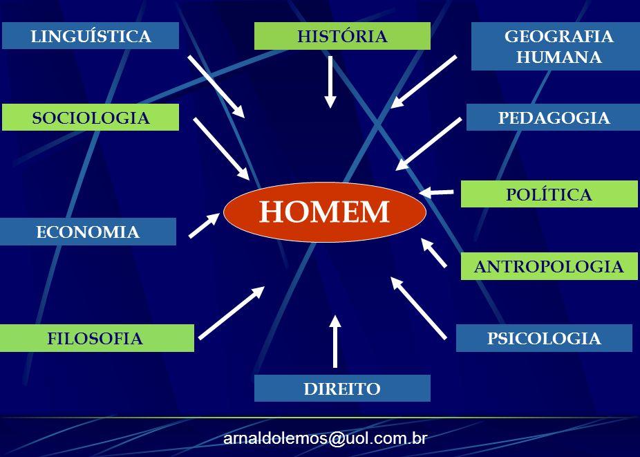 arnaldolemos@uol.com.br HOMEM LINGUÍSTICA SOCIOLOGIA ECONOMIA FILOSOFIA DIREITO PSICOLOGIA ANTROPOLOGIA POLÍTICA PEDAGOGIA GEOGRAFIA HUMANA HISTÓRIA