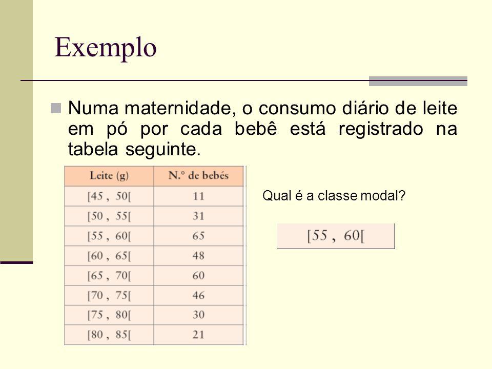 Exemplo Numa maternidade, o consumo diário de leite em pó por cada bebê está registrado na tabela seguinte. Qual é a classe modal?