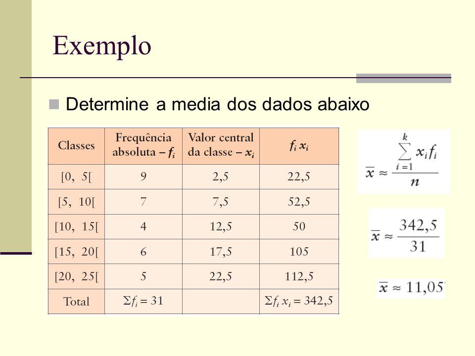 Mediana de Dados Agrupados A classe mediana é aquela em que a frequência relativa acumulada atinge os 50%.