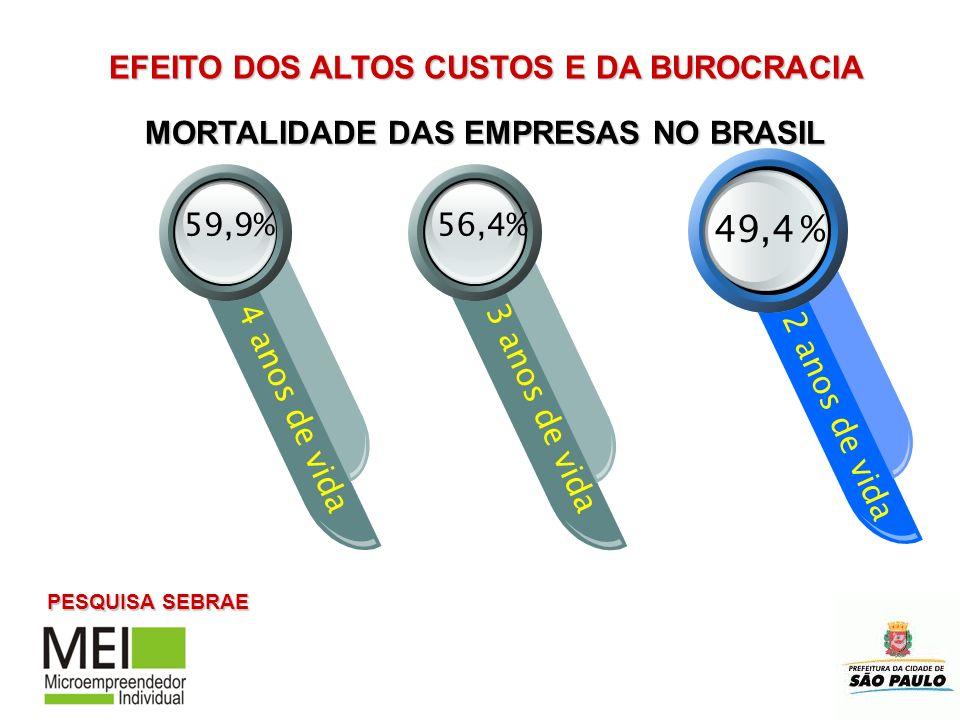 49,4 % 4 anos de vida3 anos de vida 2 anos de vida 56,4%59,9% MORTALIDADE DAS EMPRESAS NO BRASIL PESQUISA SEBRAE EFEITO DOS ALTOS CUSTOS E DA BUROCRAC