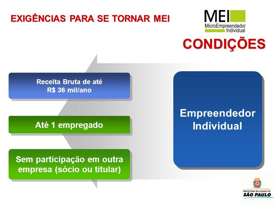 CONDIÇÕES Receita Bruta de até R$ 36 mil/ano Receita Bruta de até R$ 36 mil/ano Até 1 empregado Empreendedor Individual Sem participação em outra empr