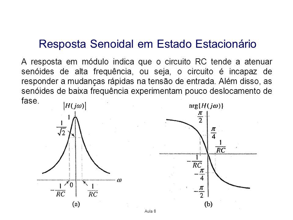 Aula 8 Resposta Senoidal em Estado Estacionário A resposta em módulo indica que o circuito RC tende a atenuar senóides de alta frequência, ou seja, o