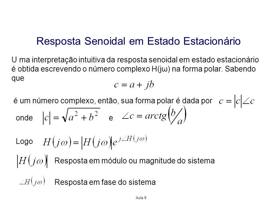Aula 8 Resposta Senoidal em Estado Estacionário U ma interpretação intuitiva da resposta senoidal em estado estacionário é obtida escrevendo o número