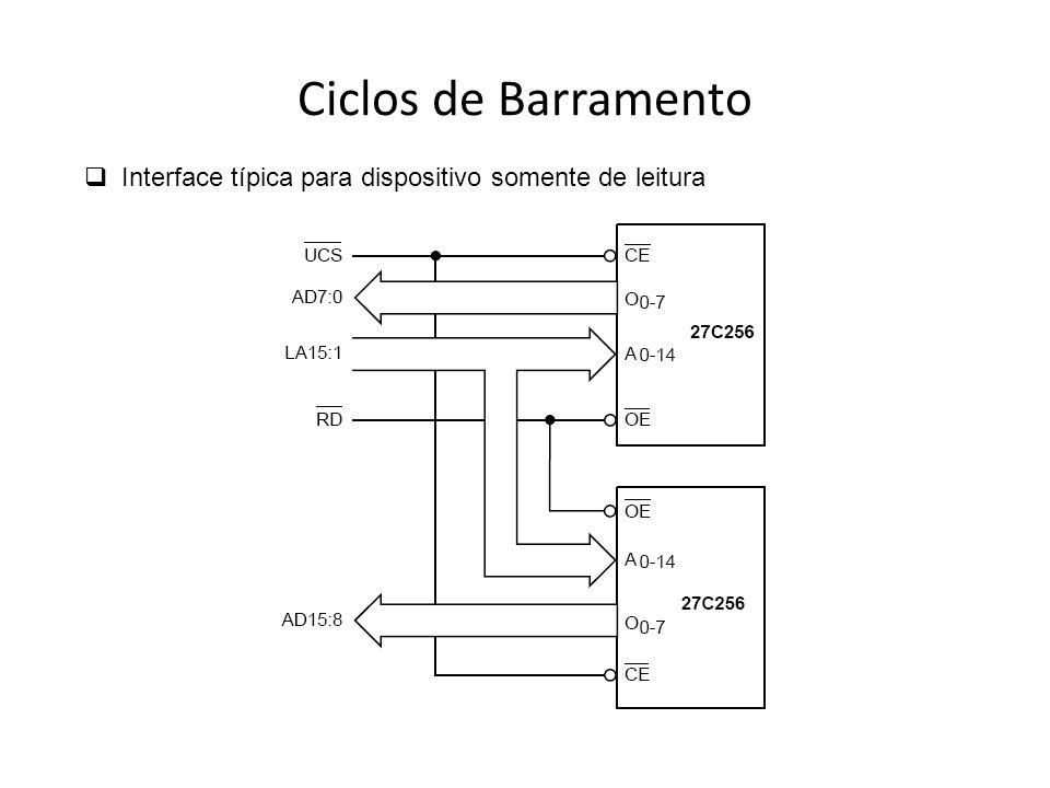 Ciclos de Barramento Interface típica para dispositivo somente de leitura