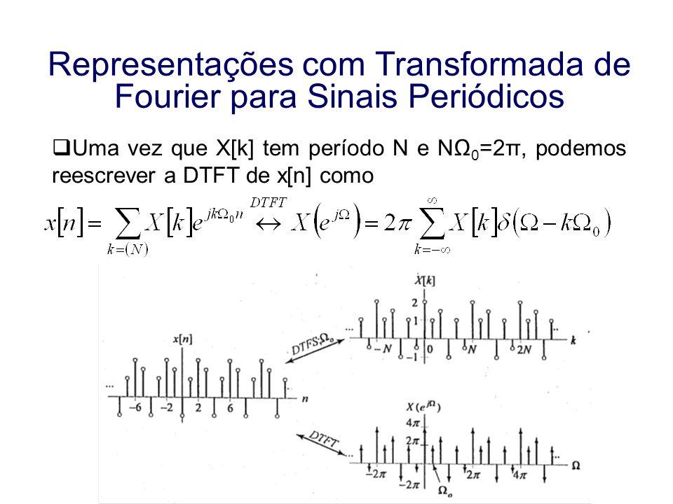 Aula 16 Representações com Transformada de Fourier para Sinais Periódicos Exemplo: Determine a DTFT inversa da representação mostrada na figura a seguir Solução: um período de X(e j ) pode ser expressado como