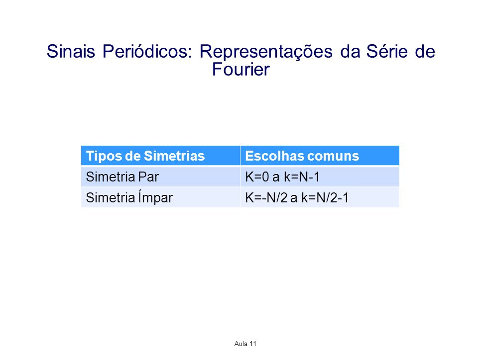 Aula 11 Sinais Periódicos: Representações da Série de Fourier Tipos de SimetriasEscolhas comuns Simetria ParK=0 a k=N-1 Simetria ÍmparK=-N/2 a k=N/2-1