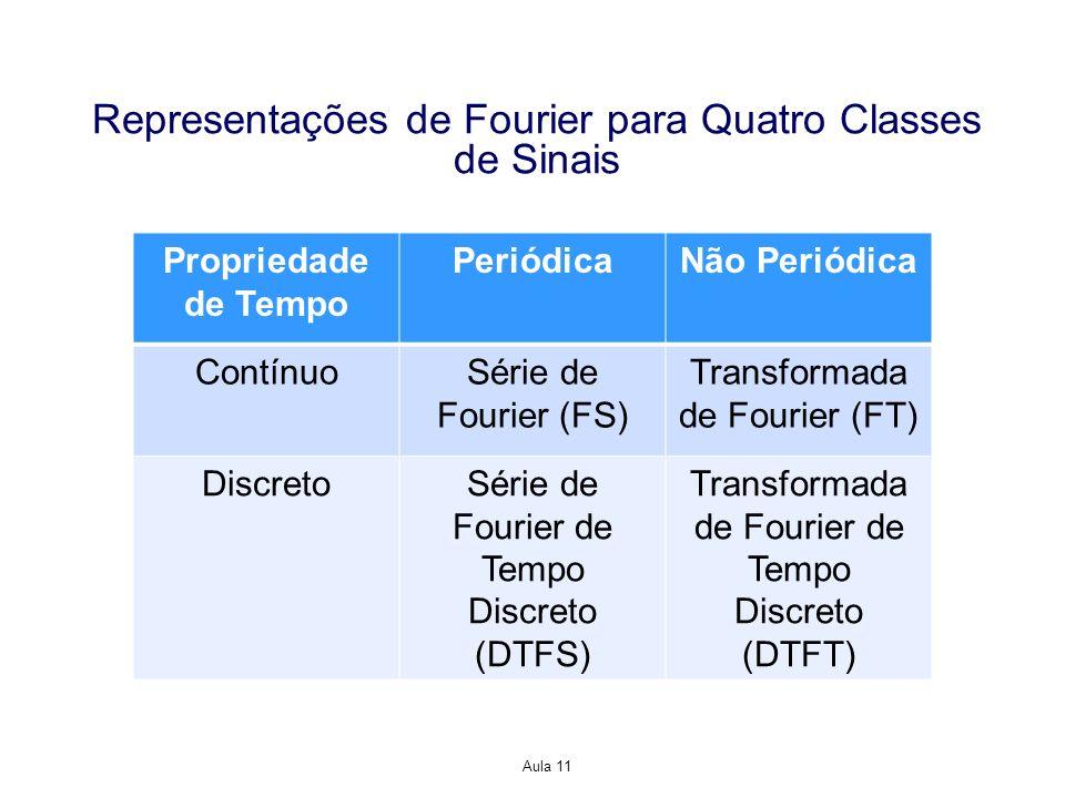 Aula 11 Representações de Fourier para Quatro Classes de Sinais Propriedade de Tempo PeriódicaNão Periódica ContínuoSérie de Fourier (FS) Transformada de Fourier (FT) DiscretoSérie de Fourier de Tempo Discreto (DTFS) Transformada de Fourier de Tempo Discreto (DTFT)