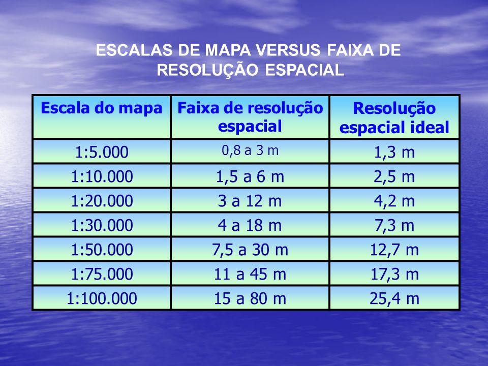 ESCALAS DE MAPA VERSUS FAIXA DE RESOLUÇÃO ESPACIAL Escala do mapaFaixa de resolução espacial Resolução espacial ideal 1:5.000 0,8 a 3 m 1,3 m 1:10.000