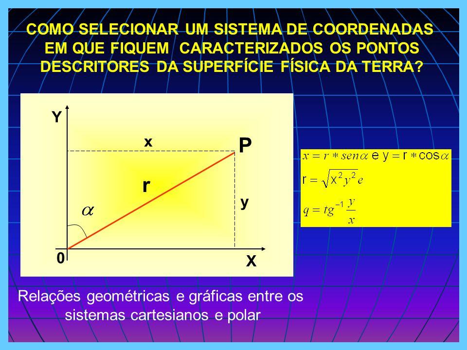 COMO SELECIONAR UM SISTEMA DE COORDENADAS EM QUE FIQUEM CARACTERIZADOS OS PONTOS DESCRITORES DA SUPERFÍCIE FÍSICA DA TERRA? X Y r P y x 0 Relações geo