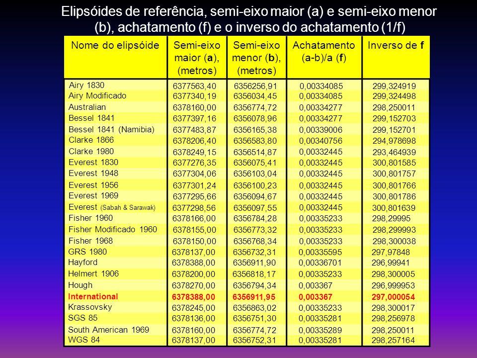 Nome do elipsóideSemi-eixo maior (a), (metros) Semi-eixo menor (b), (metros) Achatamento (a-b)/a (f) Inverso de f Airy 1830 6377563,406356256,91 0,003