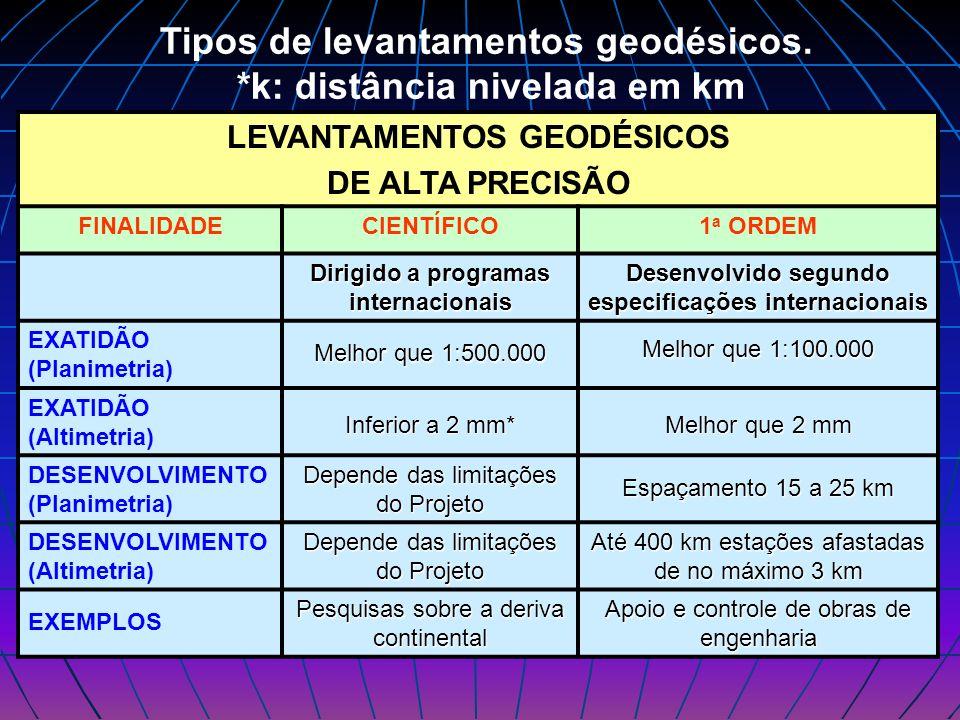 LEVANTAMENTOS GEODÉSICOS DE ALTA PRECISÃO FINALIDADECIENTÍFICO1 a ORDEM Dirigido a programas internacionais Desenvolvido segundo especificações intern