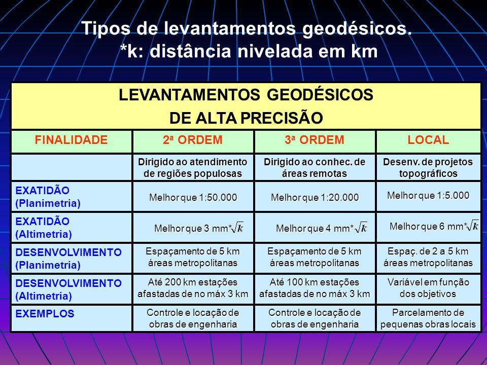 Tipos de levantamentos geodésicos. *k: distância nivelada em km EXEMPLOS DESENVOLVIMENTO (Altimetria) DESENVOLVIMENTO (Planimetria) EXATIDÃO (Altimetr