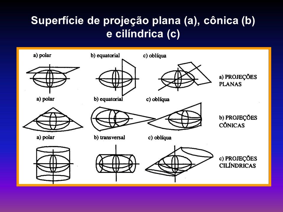 Superfície de projeção plana (a), cônica (b) e cilíndrica (c)