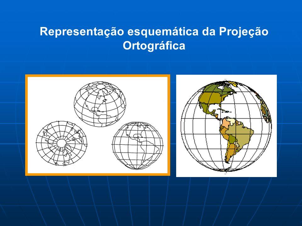Representação esquemática da Projeção Ortográfica