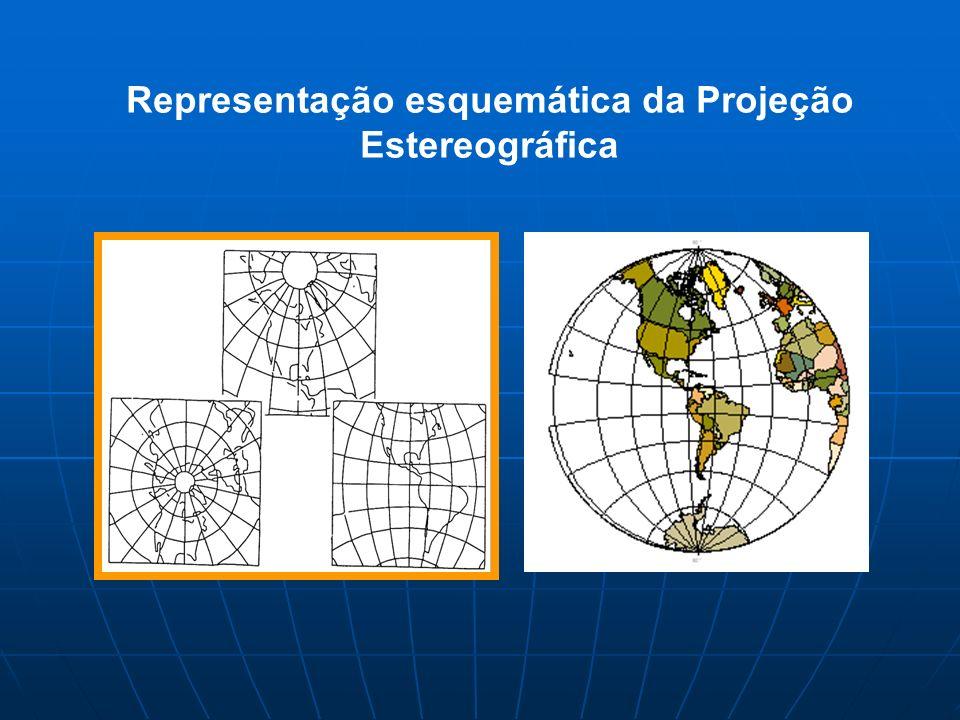 Representação esquemática da Projeção Estereográfica