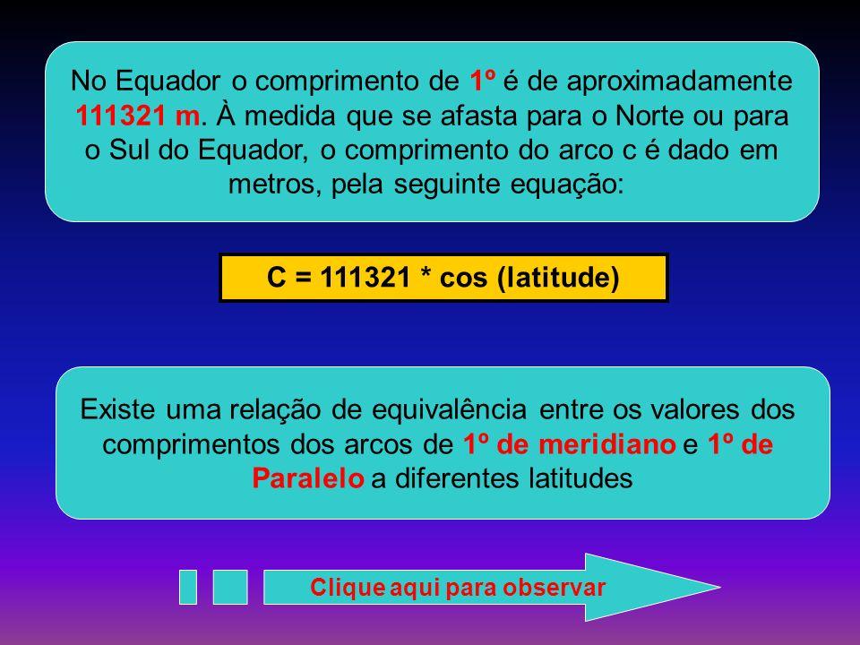 COMPRIMENTO DOS ARCOS DE 1 O MERIDIANO E DE 1 O PARALELO A DIFERENTES LATITUDES Grau ( o ) Comprimentos dos arcos de 1 o de Meridiano (m)Paralelo (m) 0*111321 10110602109640 20110696104648 3011084396488 4011102585395 4511112278848 5011122071697 6011140555801 7011155738187 8011165919394 901116970
