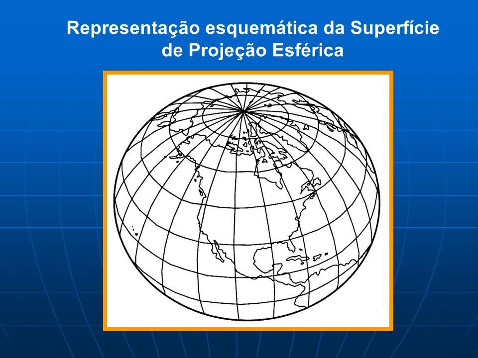 Representação esquemática da Superfície de Projeção Esférica