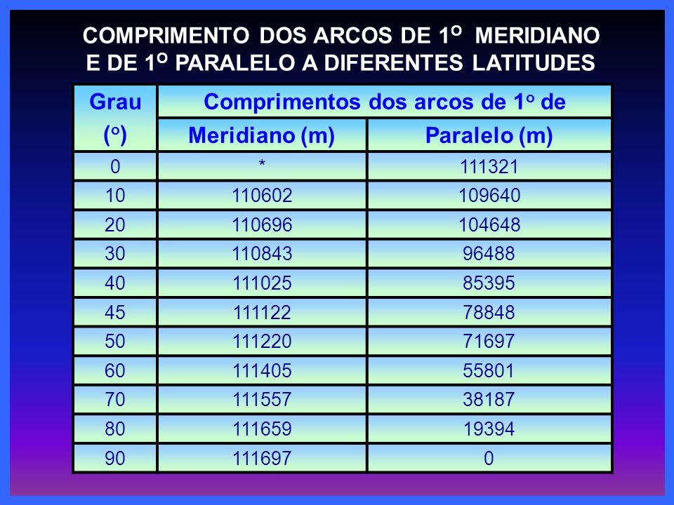 COMPRIMENTO DOS ARCOS DE 1 O MERIDIANO E DE 1 O PARALELO A DIFERENTES LATITUDES Grau ( o ) Comprimentos dos arcos de 1 o de Meridiano (m)Paralelo (m)