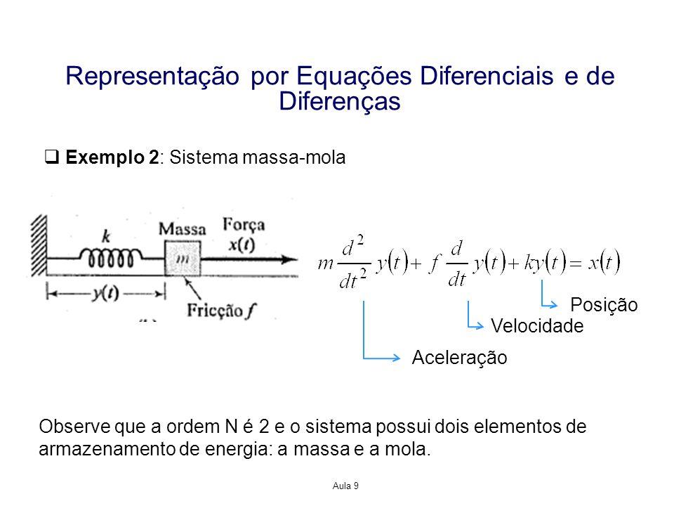 Aula 9 Representação por Equações Diferenciais e de Diferenças Exemplo 2: Sistema massa-mola Observe que a ordem N é 2 e o sistema possui dois element