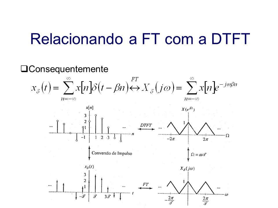 Aula 17 Relacionando a FT com a DTFT Consequentemente